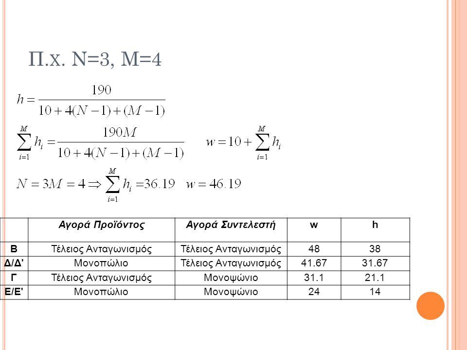 Π.χ. Ν=3, Μ=4 Αγορά Προϊόντος Αγορά Συντελεστή w h Β