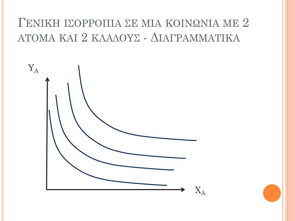 Γενικη ισορροπια σε μια κοινωνια με 2 ατομα και 2 κλαδους - Διαγραμματικα