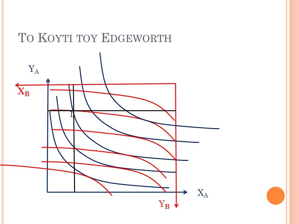 Το Κουτι του Edgeworth ΥΑ ΧB 1 ΧΑ ΥB