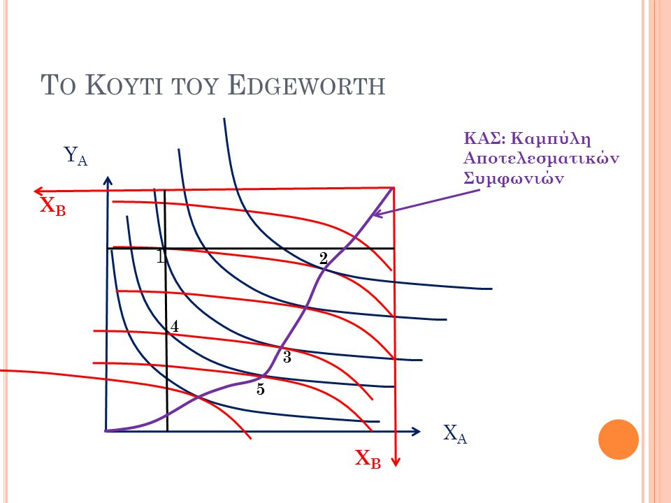 Το Κουτι του Edgeworth ΥΑ ΧB 1 ΧΑ