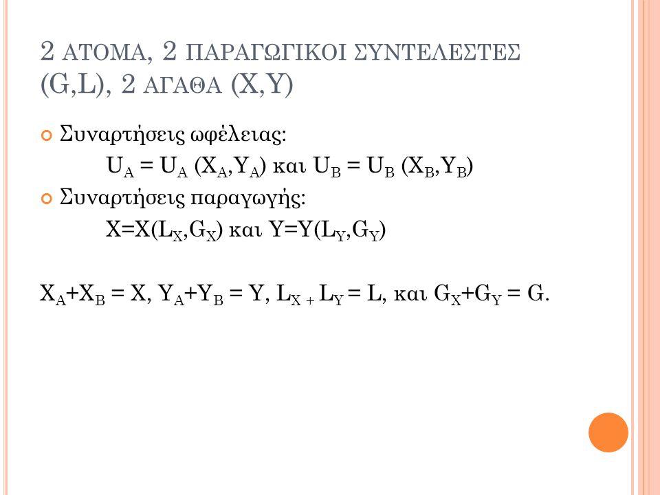 2 ατομα, 2 παραγωγικοι συντελεστεσ (G,L), 2 αγαθα (X,Y)