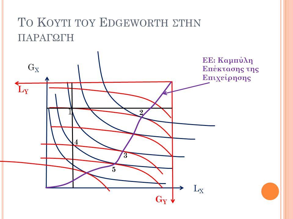 Το Κουτι του Edgeworth στην παραγωγη