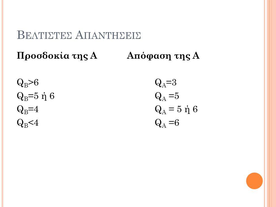 Βελτιστεσ Απαντησεισ Προσδοκία της Α Απόφαση της Α QΒ>6 QΑ=3