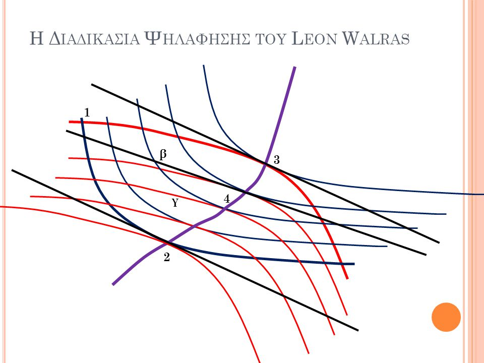Η Διαδικασια Ψηλαφησησ του Leon Walras