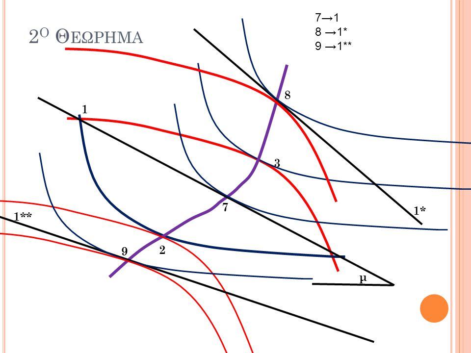 7→1 8 →1* 9 →1** 2ο Θεωρημα 8 1 3 7 1* 1** 9 2 μ