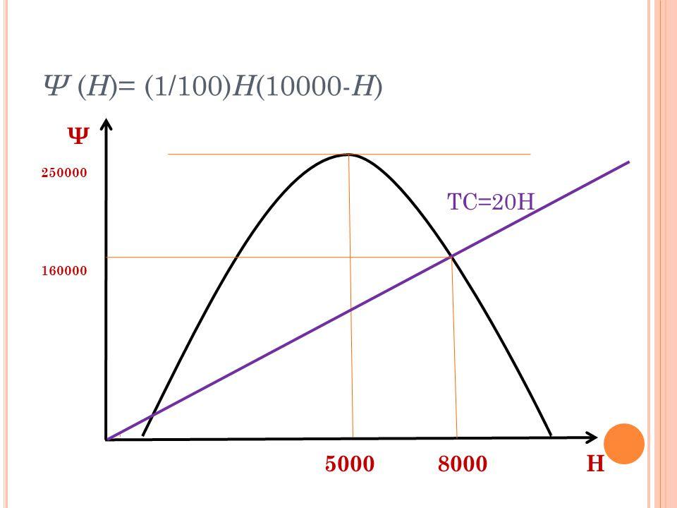 Ψ (H)= (1/100)H(10000-H) Ψ 250000 TC=20H 160000 5000 8000 Η