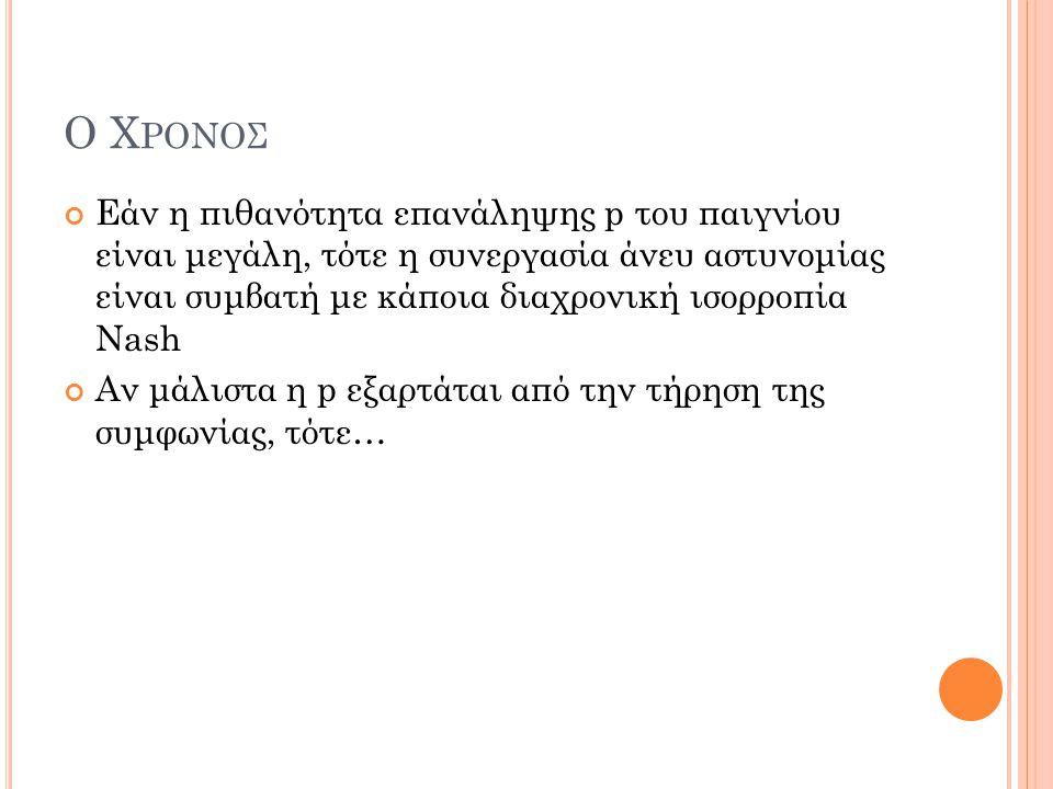 Ο Χρονοσ