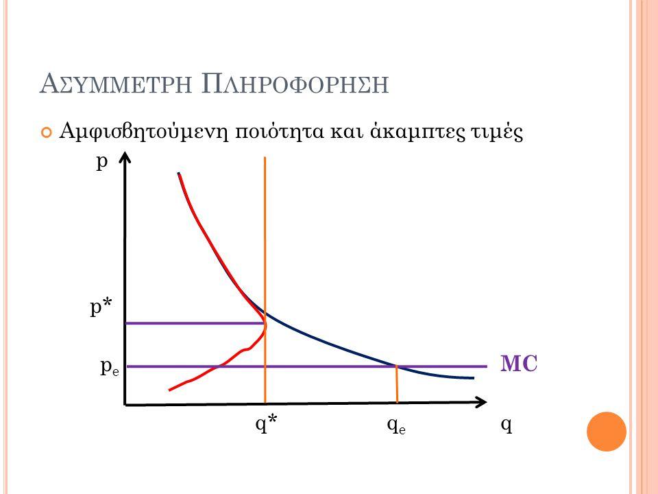 Ασυμμετρη Πληροφορηση