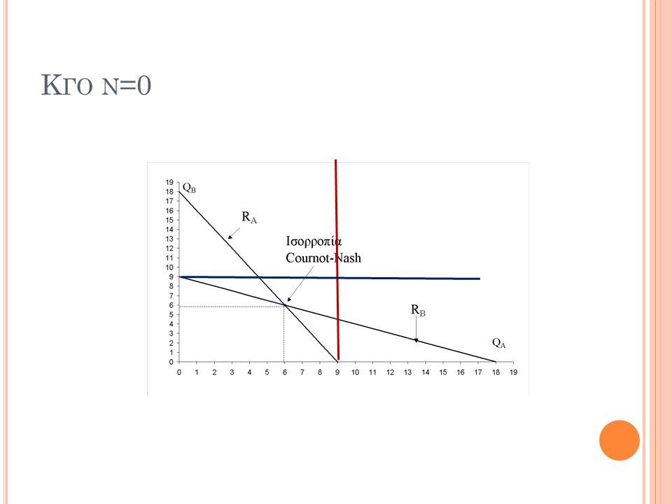 Κγο ν=0