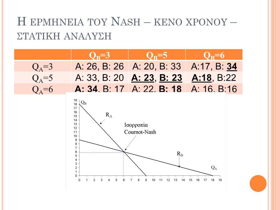 Η ερμηνεια του Nash – κενο χρονου – στατικη αναλυση