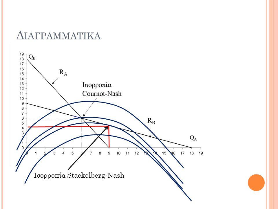 Διαγραμματικα Ισορροπία Stackelberg-Nash