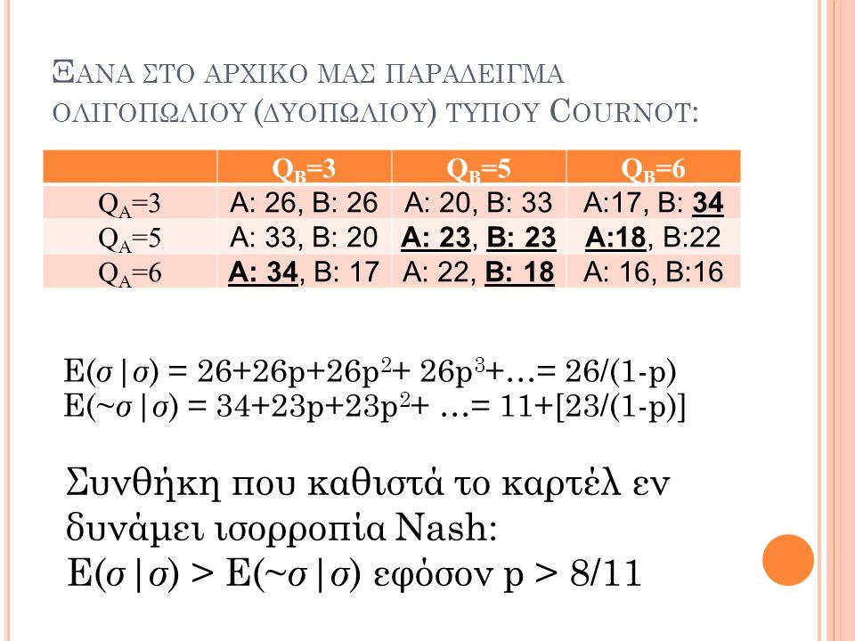 Ξανα στο αρχικο μας παραδειγμα ολιγοπωλιου (δυοπωλιου) τυπου Cournot: