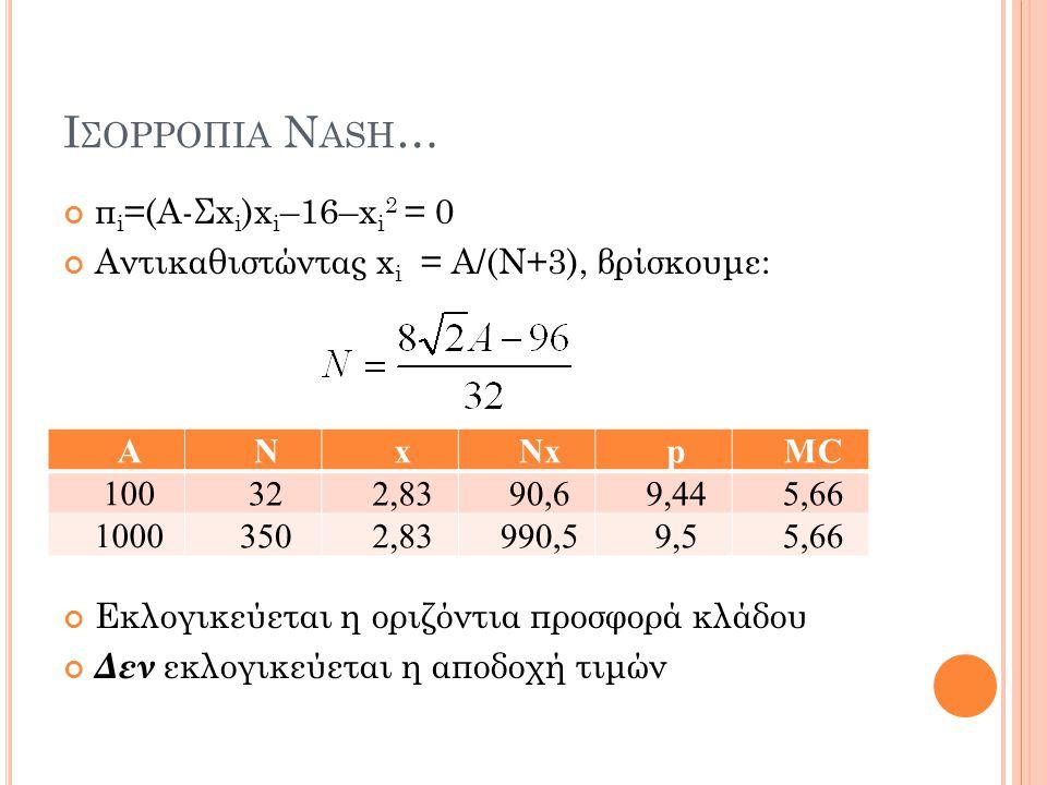 Ισορροπια Nash… πi=(Α-Σxi)xi–16–xi2 = 0