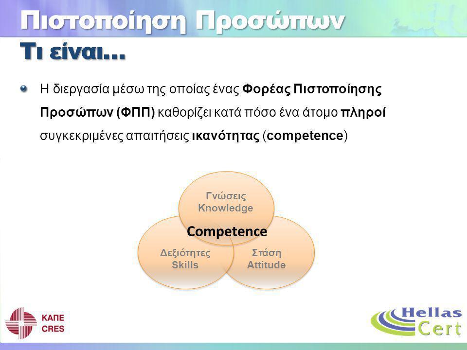 Πιστοποίηση Προσώπων Τι είναι… Competence