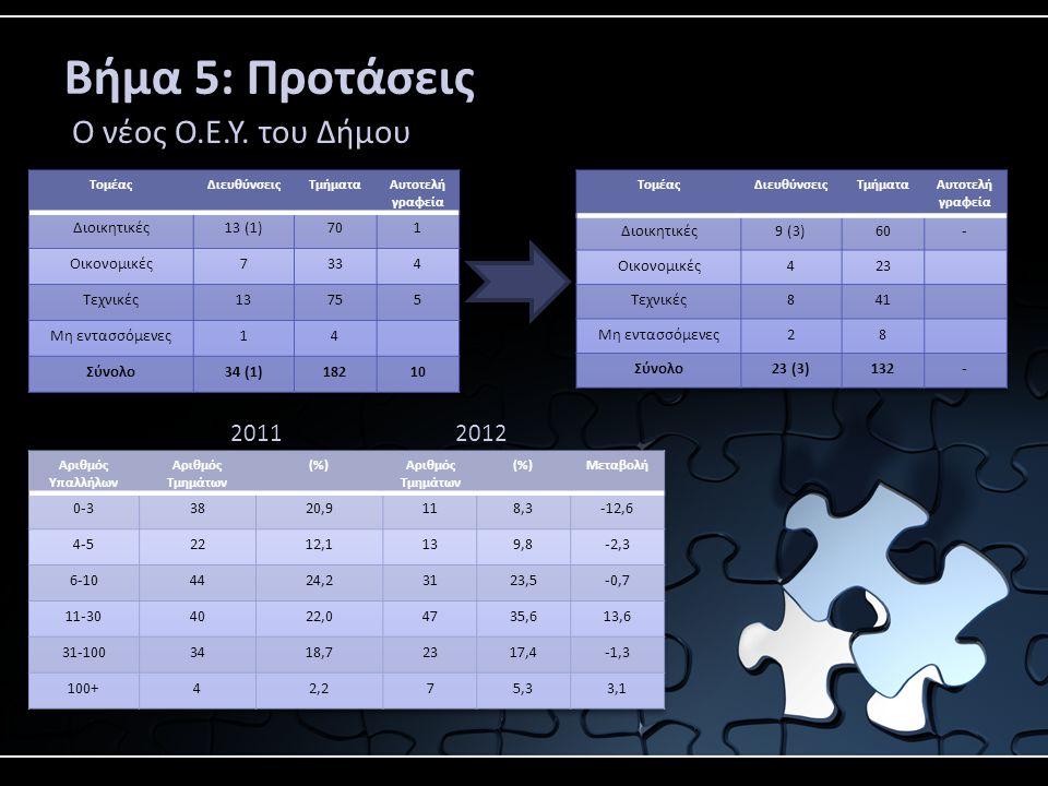 Βήμα 5: Προτάσεις Ο νέος Ο.Ε.Υ. του Δήμου 2011 2012 Διοικητικές 13 (1)