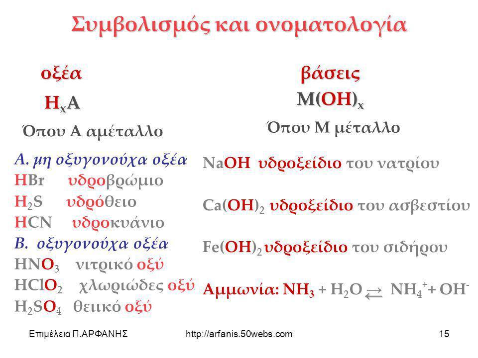Συμβολισμός και ονοματολογία