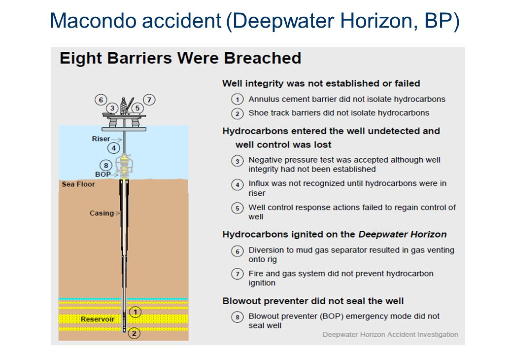 Macondo accident (Deepwater Horizon, BP)