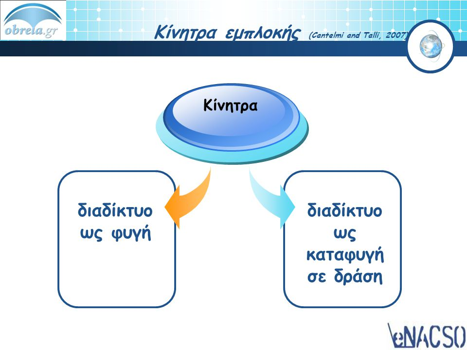 Κίνητρα εμπλοκής (Cantelmi and Talli, 2007)