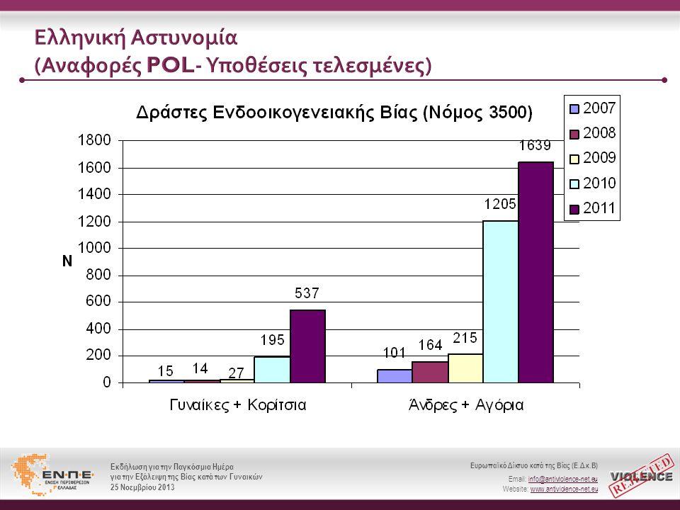 Ελληνική Αστυνομία (Αναφορές POL- Υποθέσεις τελεσμένες)