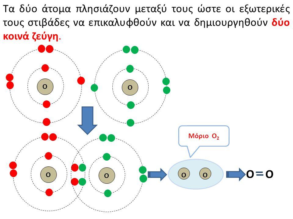 Τα δύο άτομα πλησιάζουν μεταξύ τους ώστε οι εξωτερικές τους στιβάδες να επικαλυφθούν και να δημιουργηθούν δύο κοινά ζεύγη.