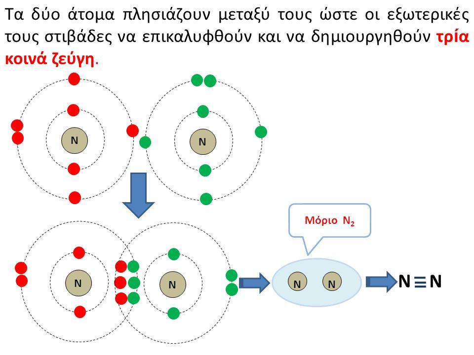 Τα δύο άτομα πλησιάζουν μεταξύ τους ώστε οι εξωτερικές τους στιβάδες να επικαλυφθούν και να δημιουργηθούν τρία κοινά ζεύγη.