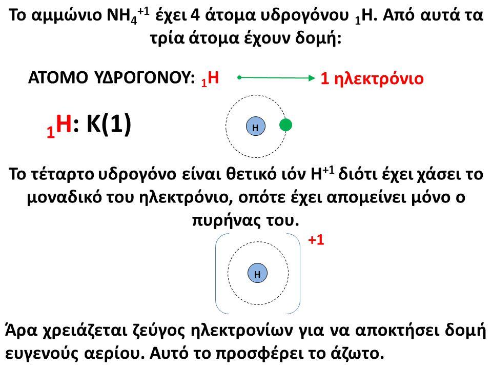 Το αμμώνιο ΝΗ4+1 έχει 4 άτομα υδρογόνου 1Η