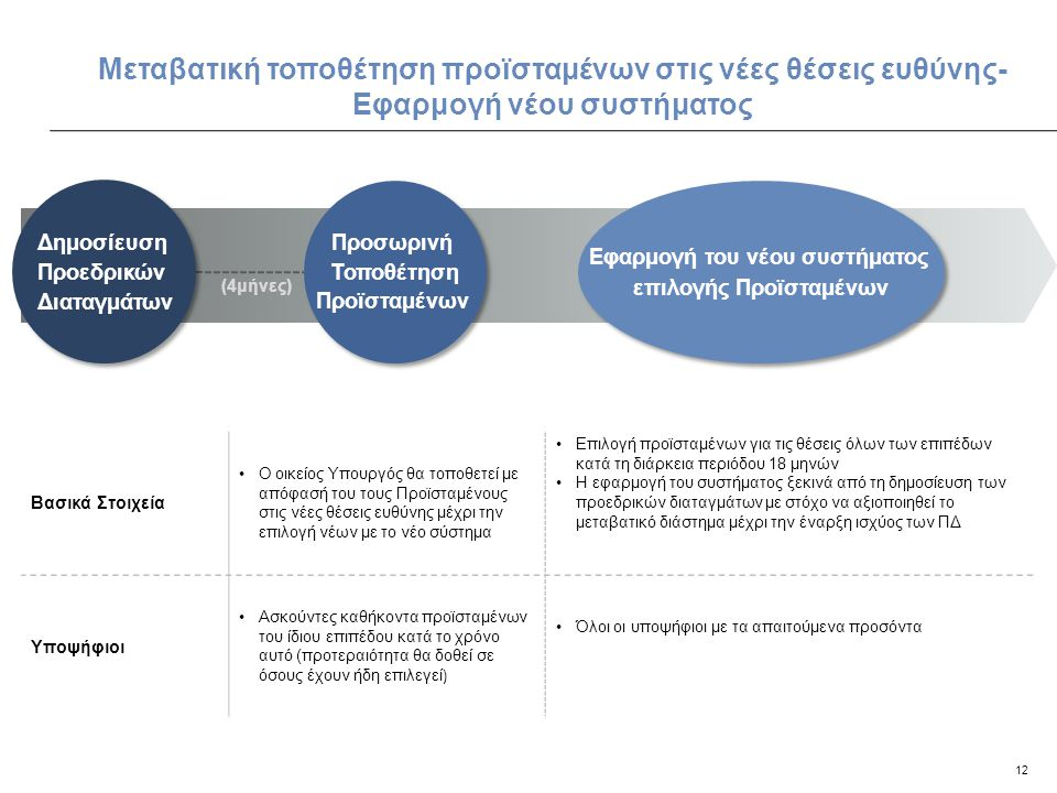 Εφαρμογή του νέου συστήματος επιλογής Προϊσταμένων
