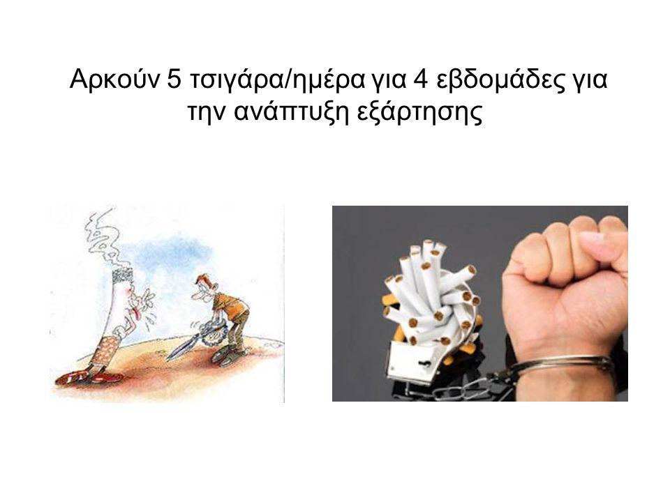 Αρκούν 5 τσιγάρα/ημέρα για 4 εβδομάδες για την ανάπτυξη εξάρτησης
