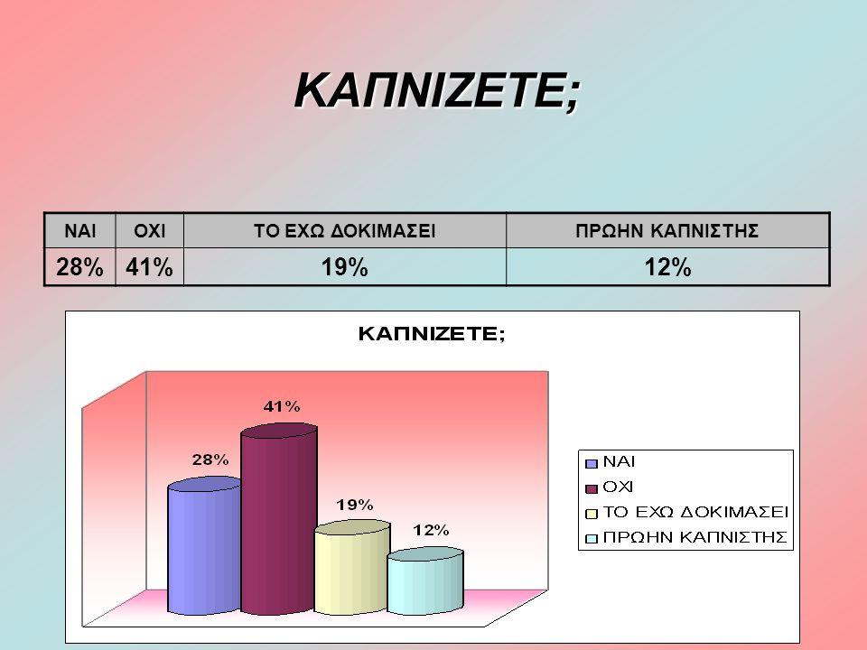 ΚΑΠΝΙΖΕΤΕ; ΝΑΙ ΟΧΙ ΤΟ ΕΧΩ ΔΟΚΙΜΑΣΕΙ ΠΡΩΗΝ ΚΑΠΝΙΣΤΗΣ 28% 41% 19% 12%