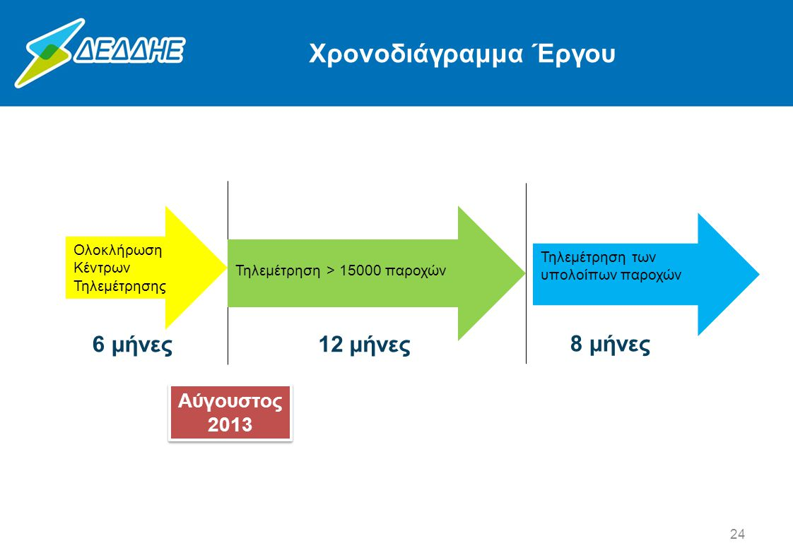 Χρονοδιάγραμμα Έργου 6 μήνες 12 μήνες 8 μήνες Αύγουστος 2013
