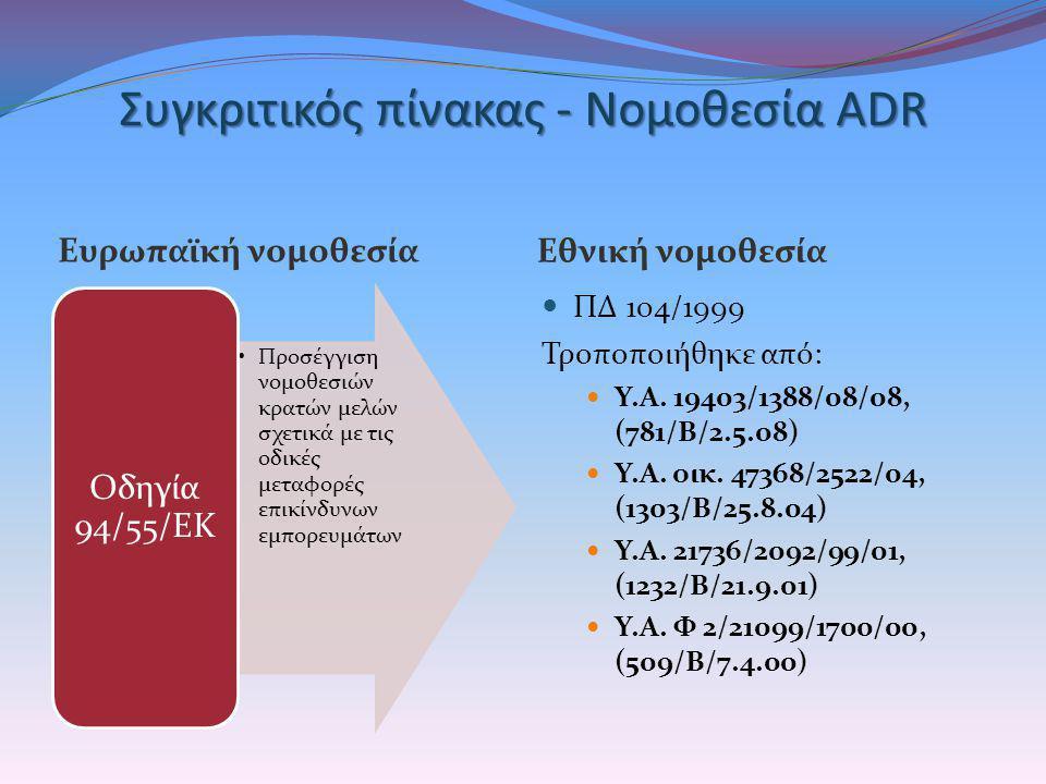 Συγκριτικός πίνακας - Νομοθεσία ADR