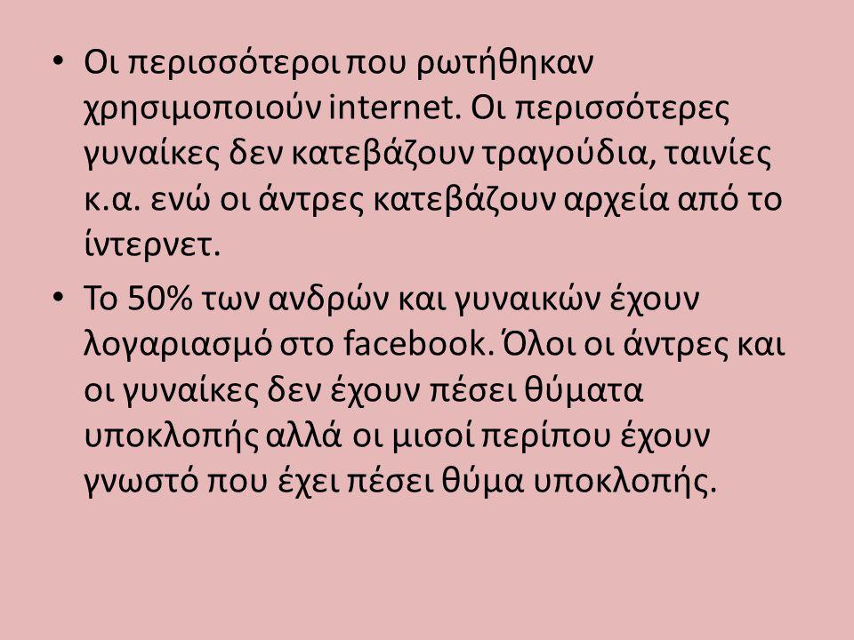 Οι περισσότεροι που ρωτήθηκαν χρησιμοποιούν internet