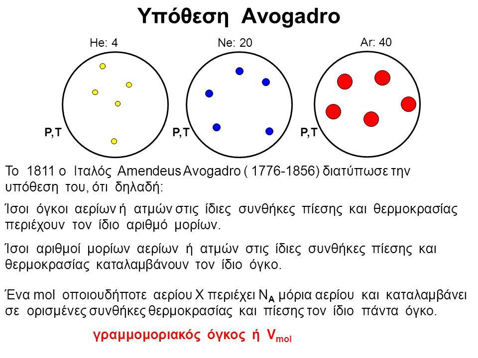 Υπόθεση Avogadro He: 4. Ne: 20. Ar: 40. P,T. P,T. P,T.