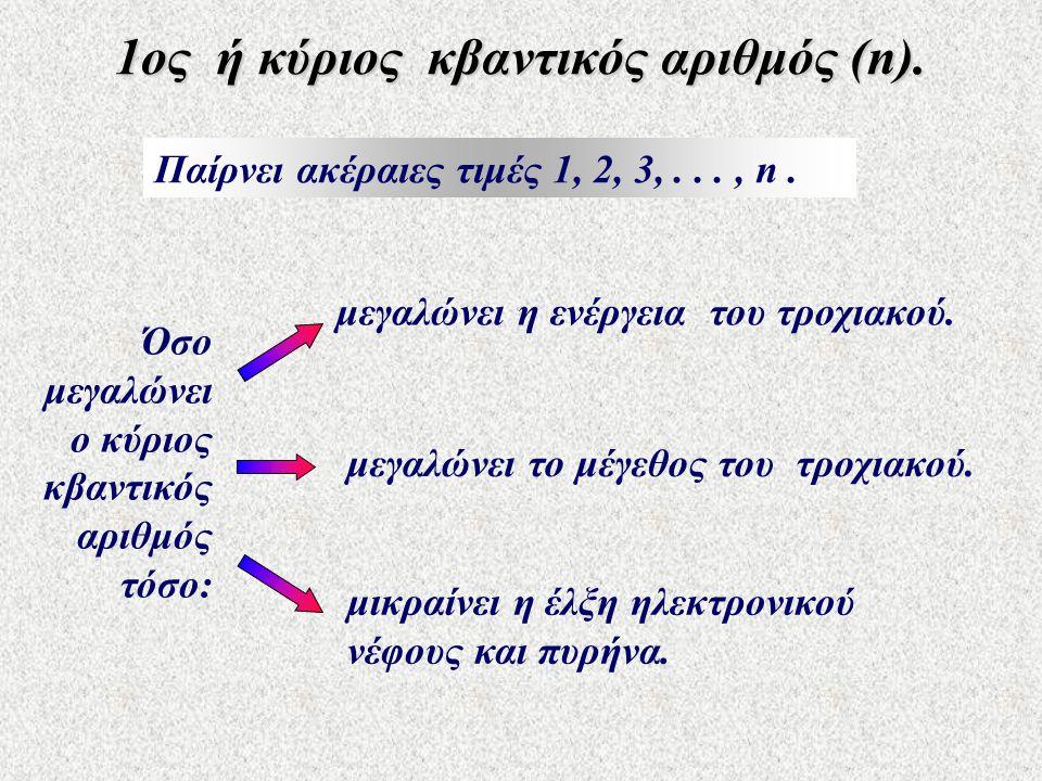 1ος ή κύριος κβαντικός αριθμός (n).
