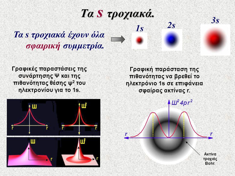 Τα s τροχιακά. 3s 2s 1s Τα s τροχιακά έχουν όλα σφαιρική συμμετρία.