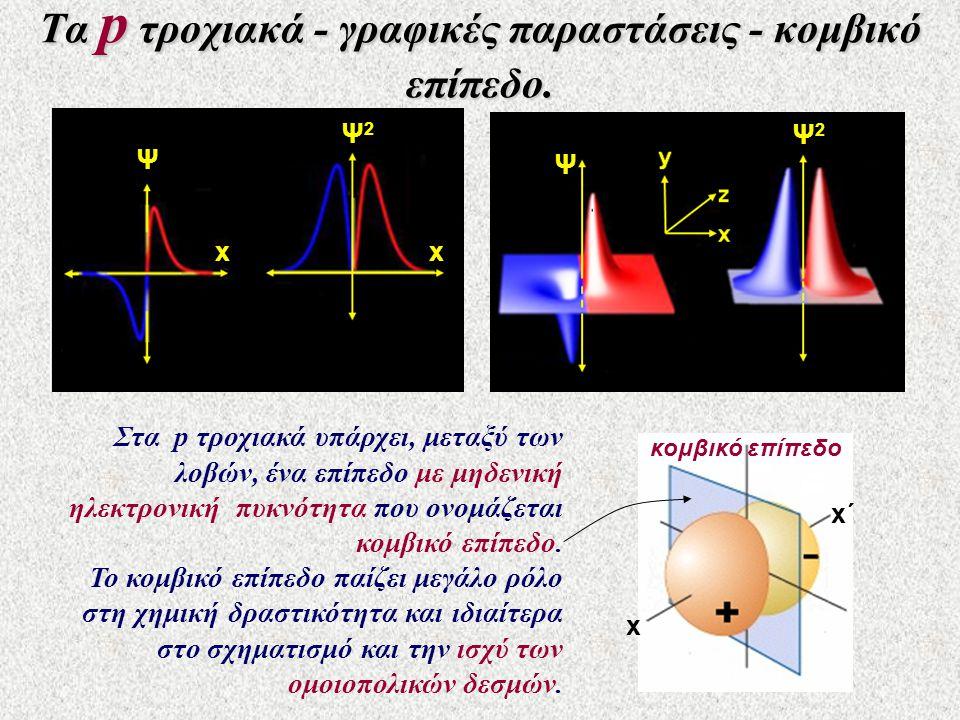 Τα p τροχιακά - γραφικές παραστάσεις - κομβικό επίπεδο.