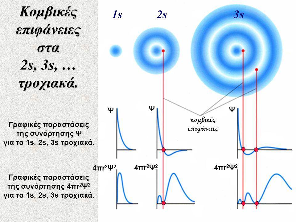 Κομβικές επιφάνειες στα 2s, 3s, … τροχιακά.