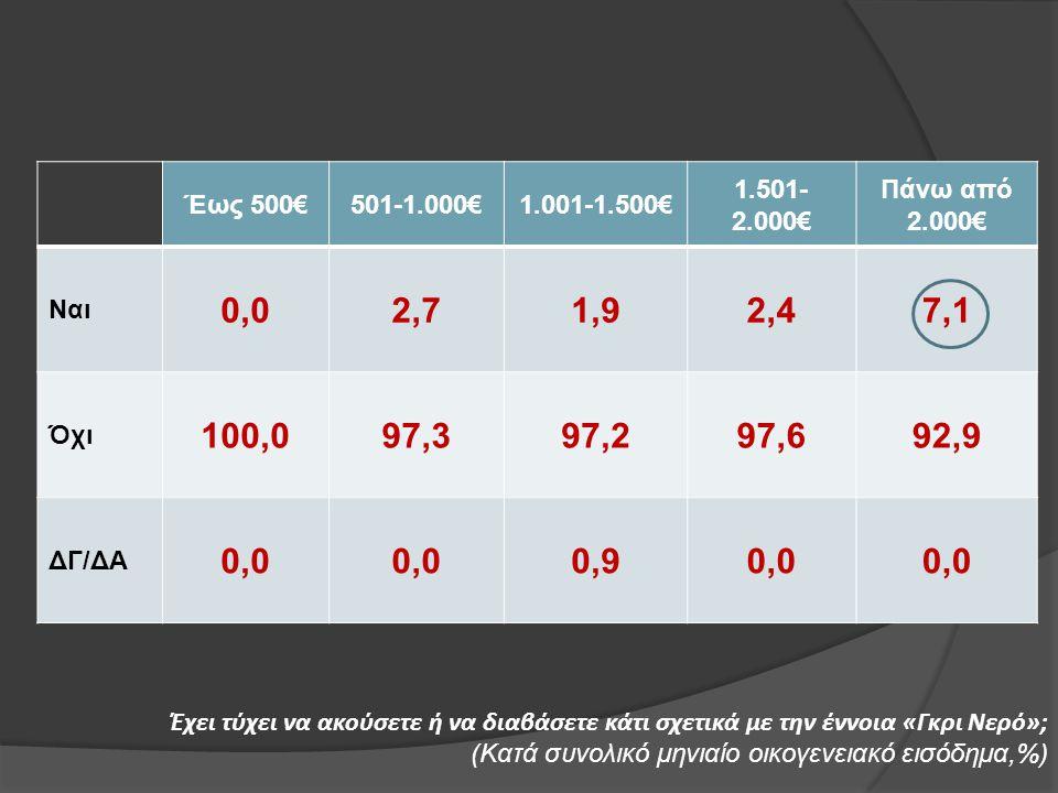 Έως 500€ 501-1.000€ 1.001-1.500€ 1.501-2.000€ Πάνω από 2.000€ Ναι. 0,0. 2,7. 1,9. 2,4. 7,1.