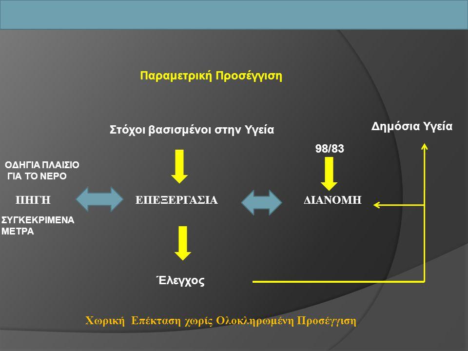 Παραμετρική Προσέγγιση