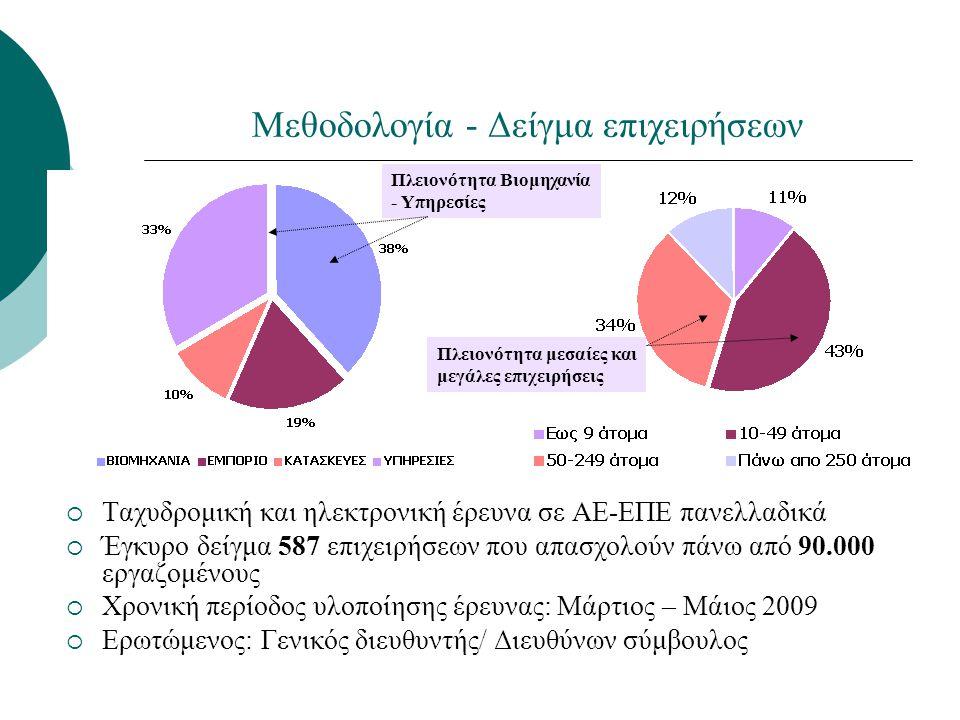 Μεθοδολογία - Δείγμα επιχειρήσεων