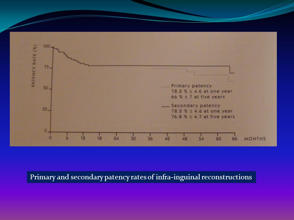 Primary and secondary patency rates of infra-inguinal reconstructions
