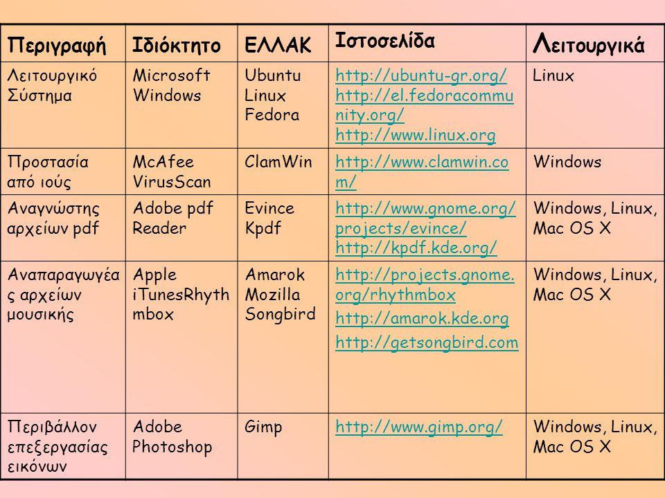 Λειτουργικά Περιγραφή Ιδιόκτητο ΕΛΛΑΚ Ιστοσελίδα Λειτουργικό Σύστημα