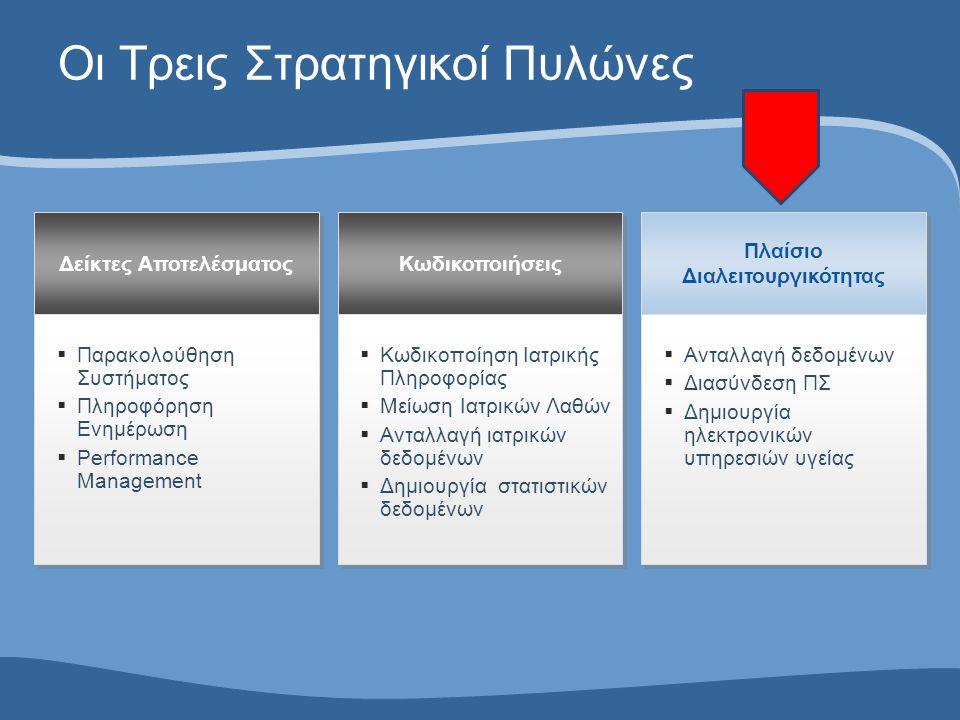 Οι Τρεις Στρατηγικοί Πυλώνες