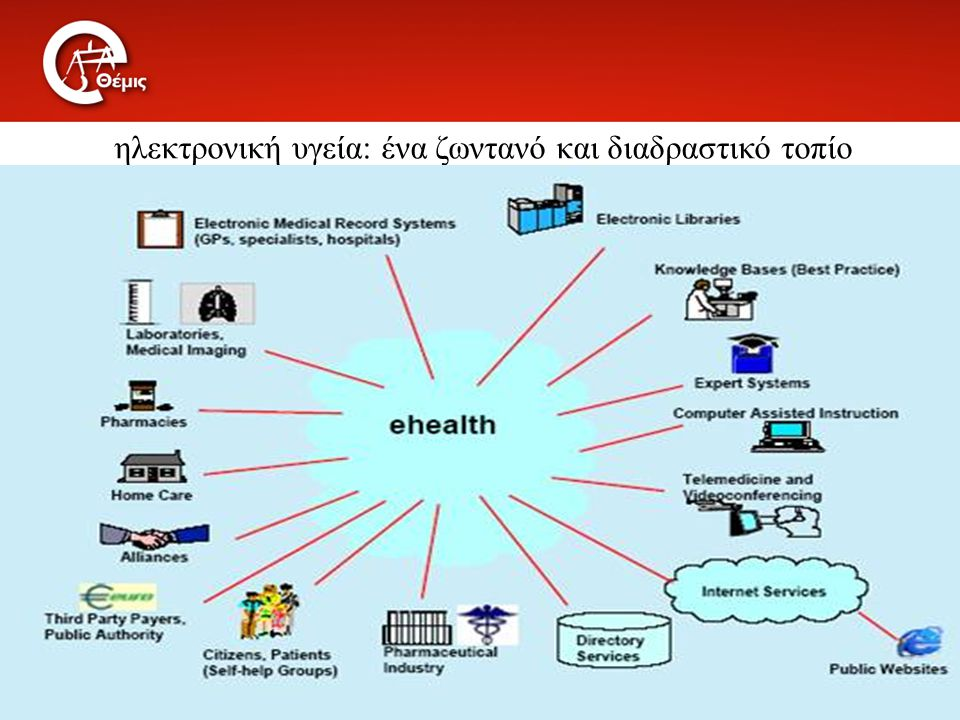 ηλεκτρονική υγεία: ένα ζωντανό και διαδραστικό τοπίο