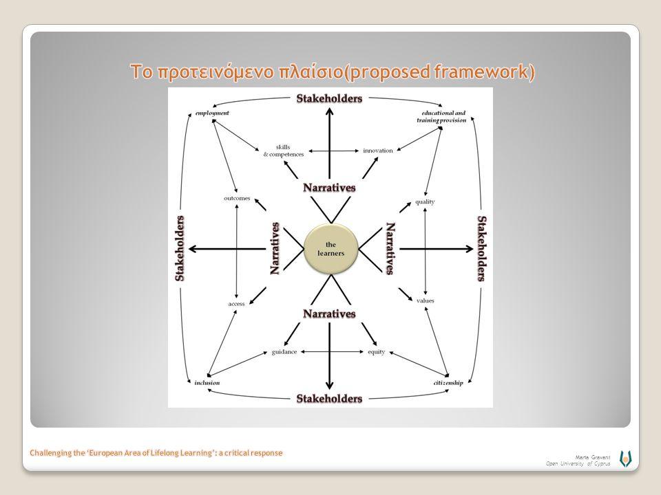 Το προτεινόμενο πλαίσιο(proposed framework)