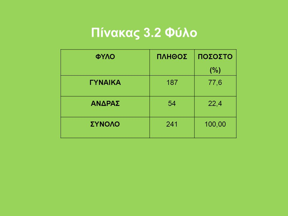 Πίνακας 3.2 Φύλο ΦΥΛΟ ΠΛΗΘΟΣ ΠΟΣΟΣΤΟ (%) ΓΥΝΑΙΚΑ 187 77,6 ΑΝΔΡΑΣ 54