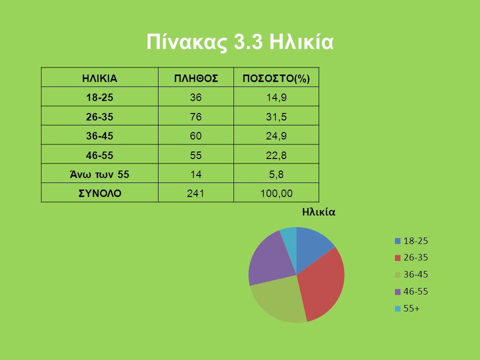 Πίνακας 3.3 Ηλικία ΗΛΙΚΙΑ ΠΛΗΘΟΣ ΠΟΣΟΣΤΟ(%) 18-25 36 14,9 26-35 76
