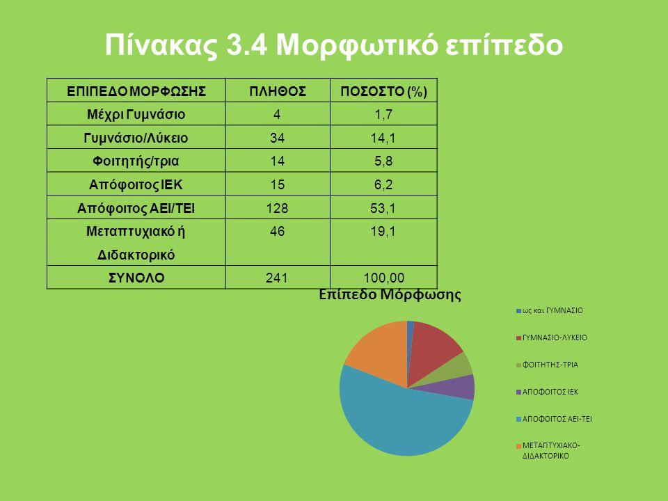 Πίνακας 3.4 Μορφωτικό επίπεδο