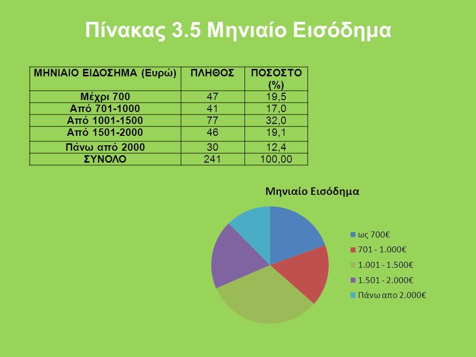 Πίνακας 3.5 Μηνιαίο Εισόδημα