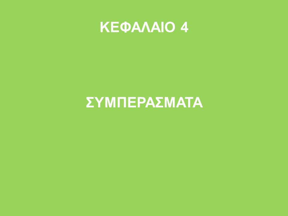 ΚΕΦΑΛΑΙΟ 4 ΣΥΜΠΕΡΑΣΜΑΤΑ